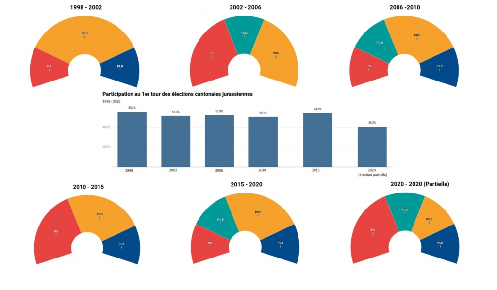 Le Gouvernement jurassien 1998 - 2020