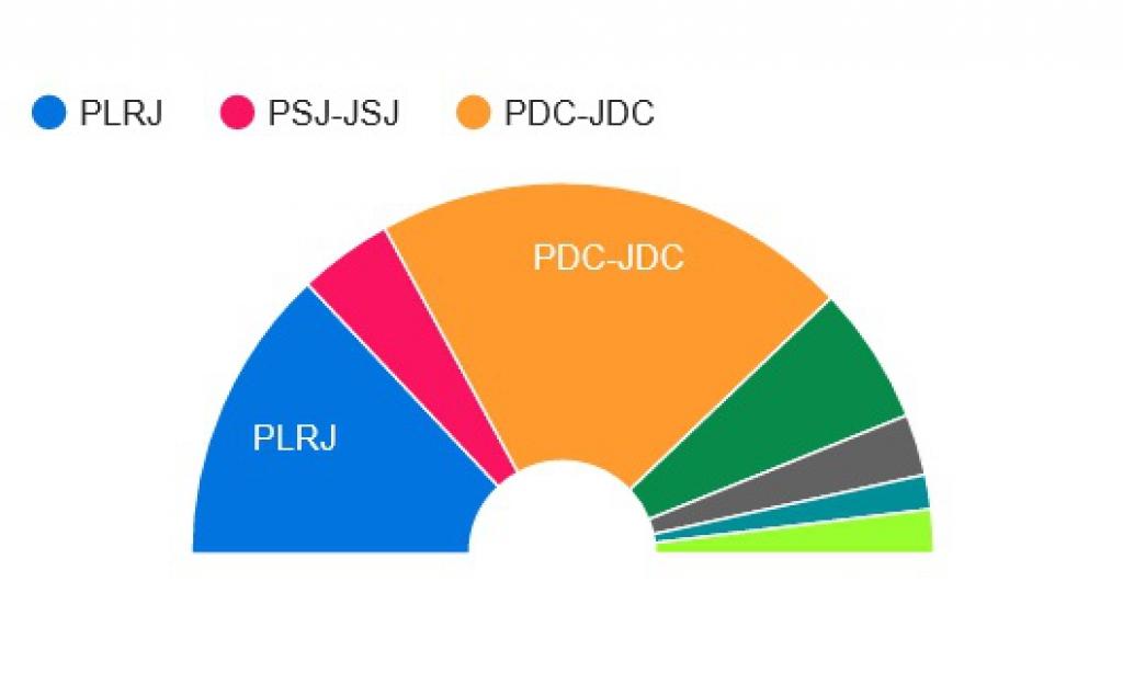 Premiers résultats au Parlement en Ajoie