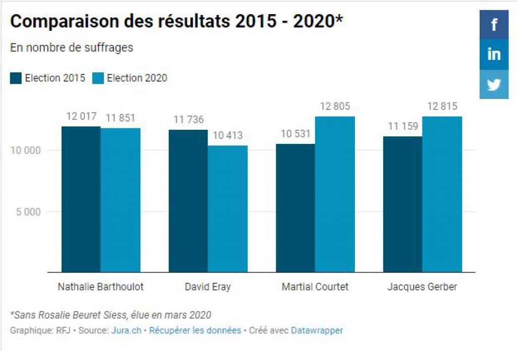 Jacques Gerber et Martial Courtet font mieux qu'en 2015