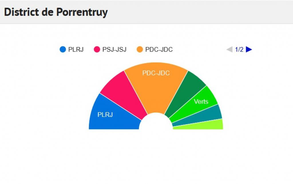 Résultats définitifs pour le Parlement en Ajoie