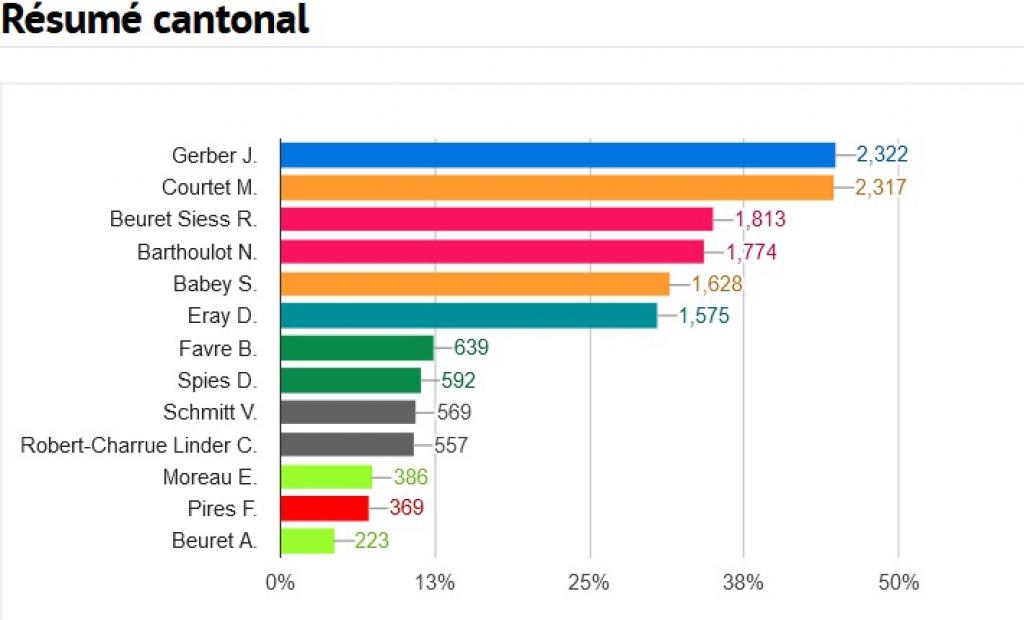 Résultats de 29 communes