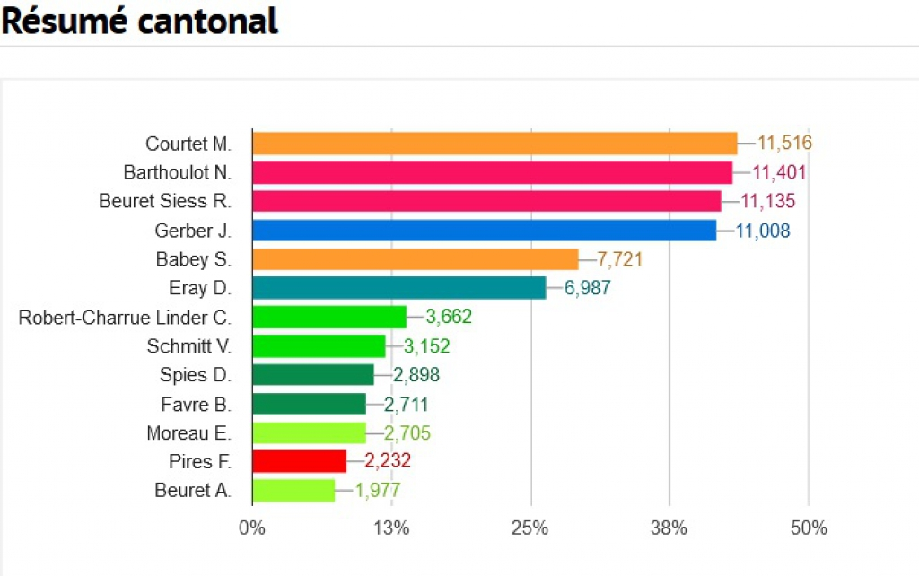 Election au Gouvernement : résultats définitifs du premier tour
