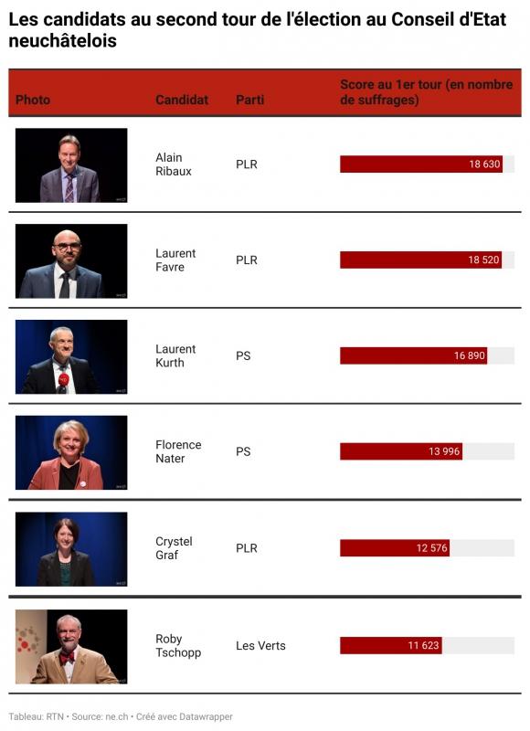 Six candidats pour cinq sièges