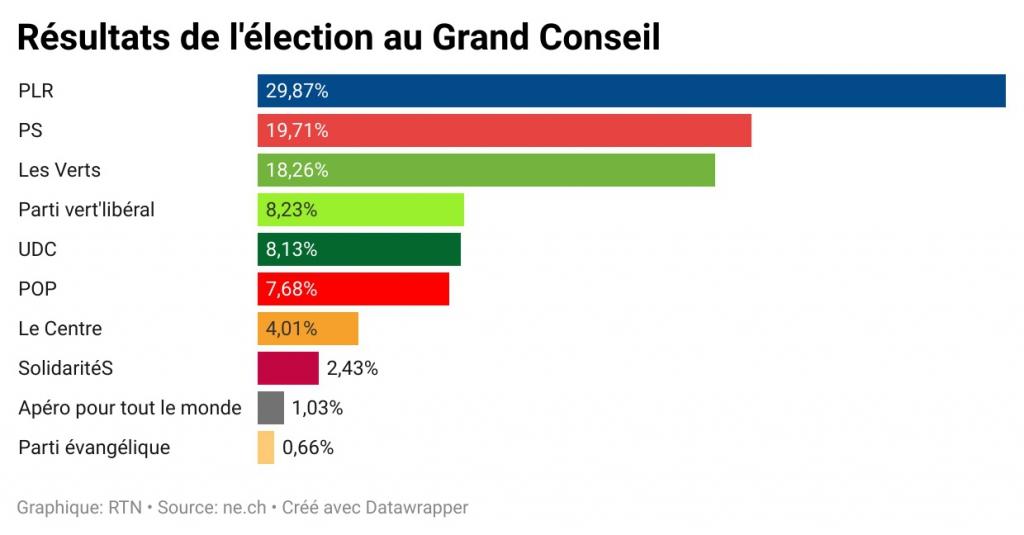 Résultats finaux au Grand Conseil