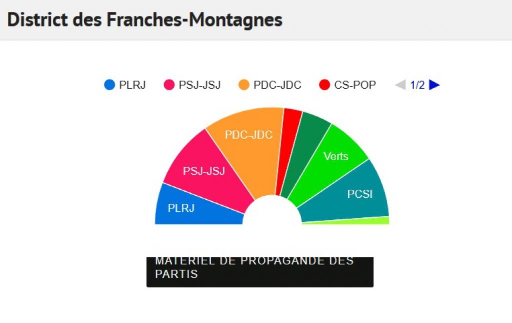 Le Parlement dans les Franches-Montagnes